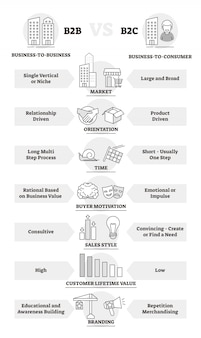 B2bとb2cのビジネスモデル比較概要図