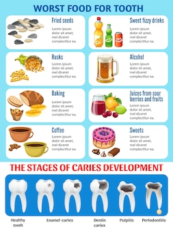 Bad food for teeth and stages of caries.
