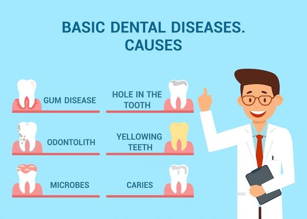 Basic dental diseases    concept