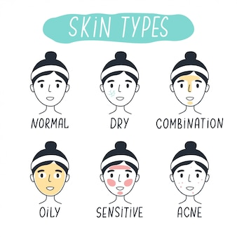 Basic skin types normal, dry, combination, oily, sensitive and acne. line   elements