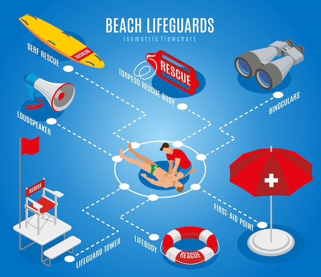 Beach lifeguards flowchart with rescue chair binoculars loudspeaker lifebuoy first aid point isometric illustration
