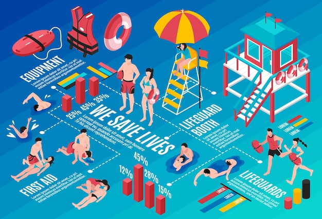 Beach lifeguards infographics layout with rescue inventory lifeguard booth first aid isometric elements and save lives statistic