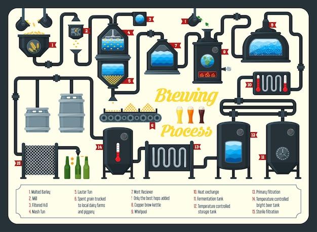 ビール醸造プロセスのインフォグラフィック。フラットスタイル。