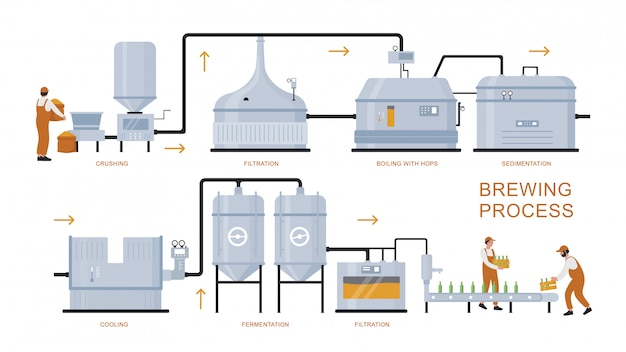 맥주 양조 생산 공정 그림. 준비, 끓는, 발효, 여과 공예 맥주 제품에 대한 양조장 공장 장비의 만화 플랫 인포 그래픽 포스터는 흰색에 고립