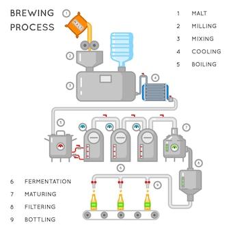 Processo di birra. infografica di produzione o processo di birrificio. produzione di birra alcolica, trasportatore produce birra. illustrazione