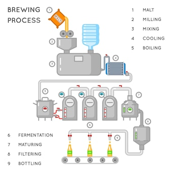 Пивной процесс. инфографика пивоварения или пивоваренный процесс. производство алкогольной пивоварни, конвейерная выдача пива. иллюстрация