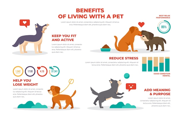 Benefits of living with a pet poster