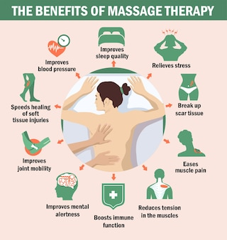 The benefits of massage therapy infographics the benefits of massage for immunity for the brain for muscles