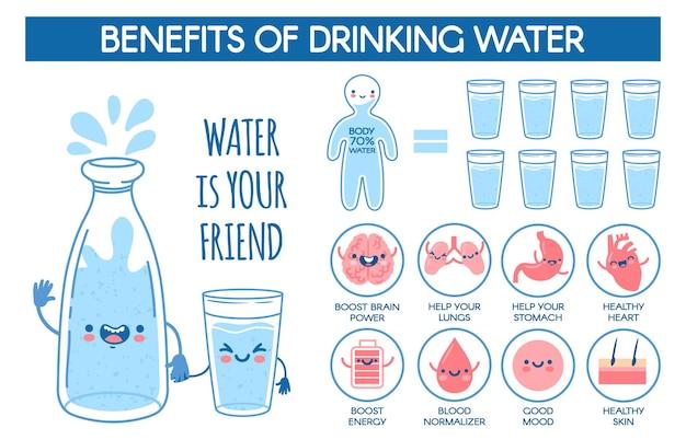 식수의 이점. 인체에 대한 일일 수화 기준. 병 및 유리 및 건강 음료 벡터 infographic 의료 포스터. 건강증진, 생활웰니스 정보