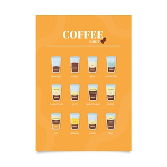 Best coffee guide poster template