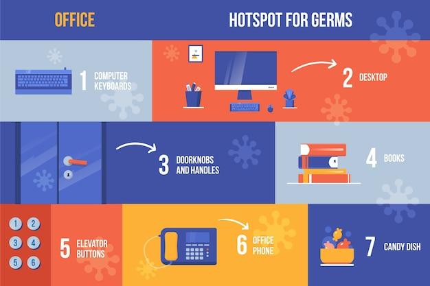 Остерегайтесь и убирайте объекты микробов инфографики