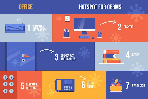 Beware and clean the objects of germs infographic