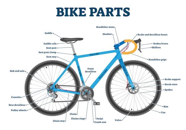 Bike parts labeled  illustration diagram