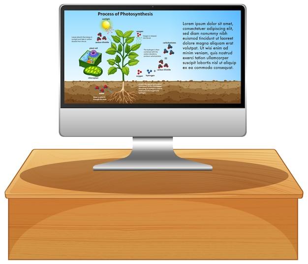 Biology on computer screen Premium Vector
