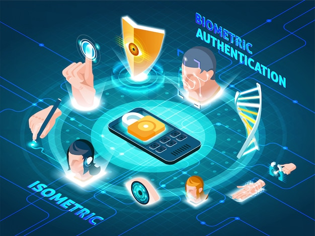 Biometric authentication methods isometric composition