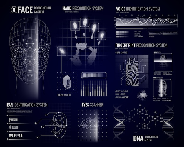 Biometric recognition systems background
