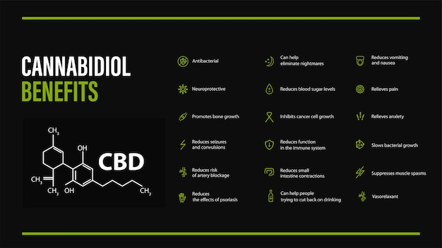 Black banner with cannabidiol benefits with icons and cannabidiol chemical formula in minimalistic style