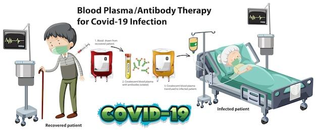 Infografica sulla terapia con plasma sanguigno / anticorpi per infezione da covid-19