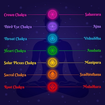 Body chakras collection design