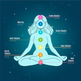 Body chakras concept