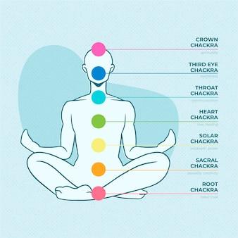 Concetto di chakra del corpo