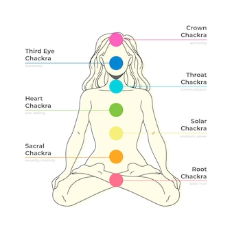 Body chakras focal points on woman