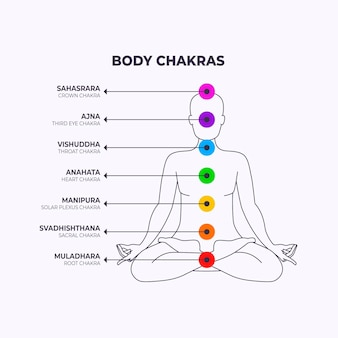 Body chakras illustration with focal points