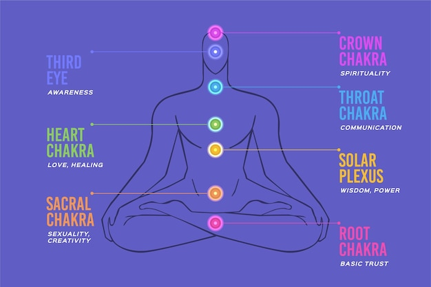 Illustrazione di chakra del corpo