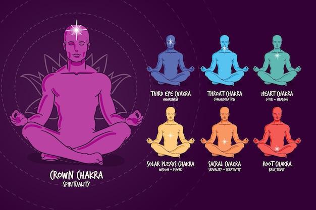 Chakra del corpo concetto mistico