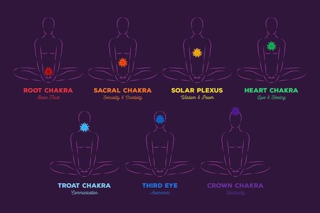 I chakra del corpo fissano il tema