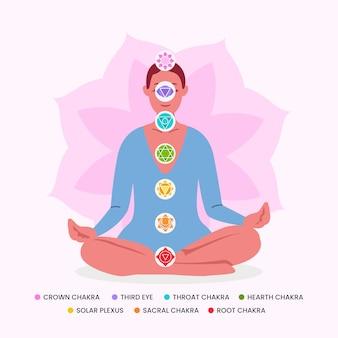 Chakra del corpo