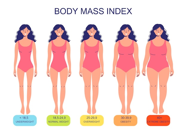 Body mass index from underweight to extremely obese silhouettes of women with varying degrees
