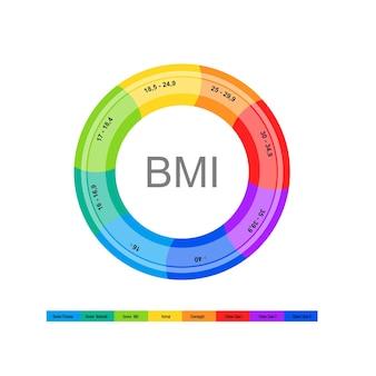 Body mass index vector illustration