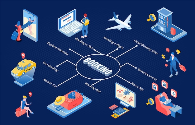 Booking isometric flowchart with planning trip hotel booking travel insurance rental car taxi booking  elements