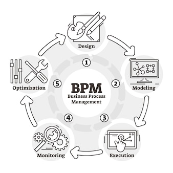 Bpm outline scheme