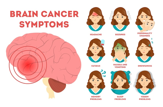 Brain cancer symptoms, informative poster. nausea and vision