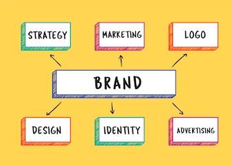 Brand words illustration