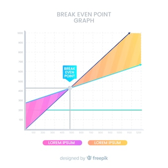 Break even point graph