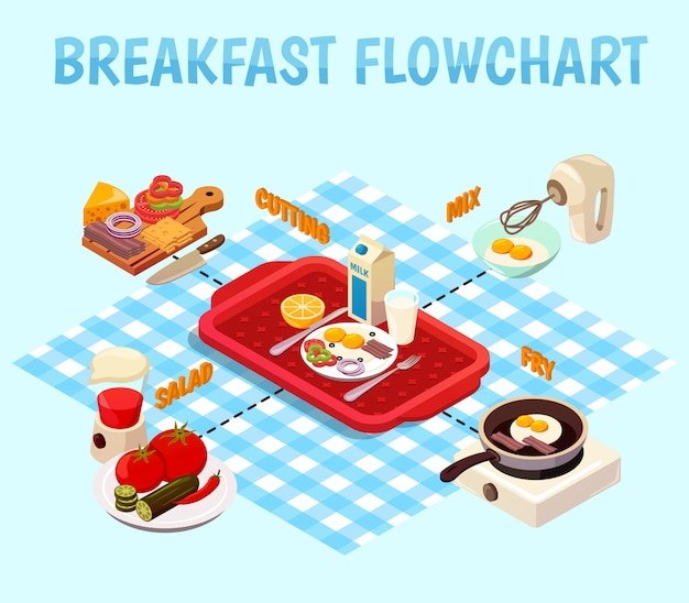 Breakfast cooking isometric flowchart