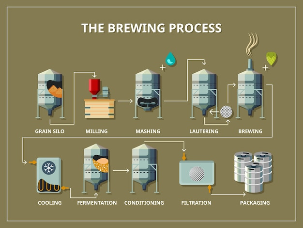Brewery process infographic flat style. production beer, alcohol and grain, silo and milling, mashing and lautering
