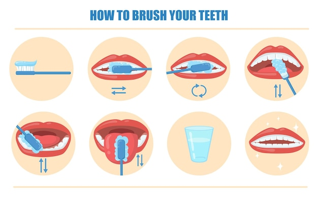 Brushing teeth guidance