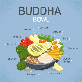 Buddha bowl recipe with ingredients