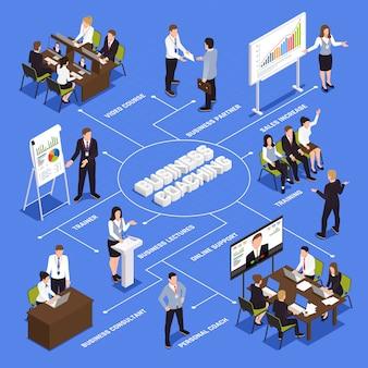 Diagramma di flusso isometrico di coaching aziendale con simboli di personal trainer