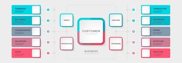 パンフレットのオプションを含むビジネスカスタマージャーニーダイアグラムプロセスチャート