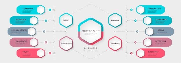 브로셔 옵션이있는 비즈니스 고객 여정 다이어그램 프로세스 차트