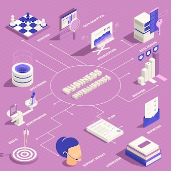 Business intelligence infographics with plan strategy data analytics data mining benchmarking behavior isometric elements