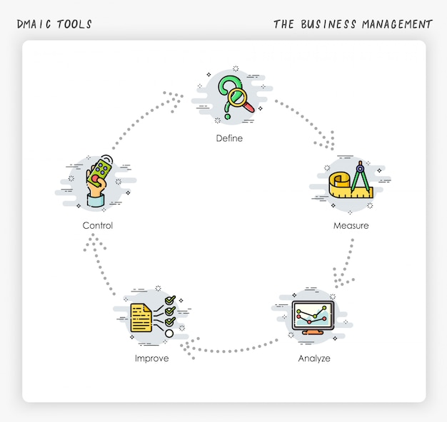 The business management procress. six sigma:dmaic tools. modern and simplified   illustration.