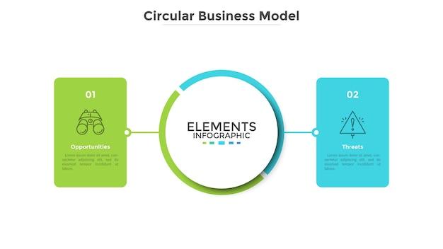 2つの長方形の要素またはカードがメインの中央の円に接続されたビジネスモデル。ビジネスの脅威と機会の概念。フラットインフォグラフィックデザインテンプレート。現代のベクトルイラスト。