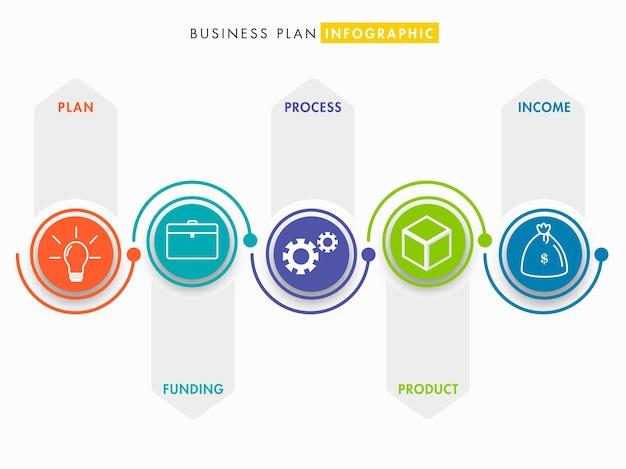 プレゼンテーション、ワークフローのステップでカラフルなアイコンを持つビジネスプランインフォグラフィックテンプレート。