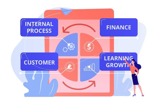 Imprenditrice in piedi a balance scorecard che riflette le prestazioni. scheda di valutazione bilanciata, misurazione delle prestazioni, illustrazione del concetto di obiettivi strategici aziendali